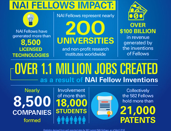 National Academy of Inventors infographic