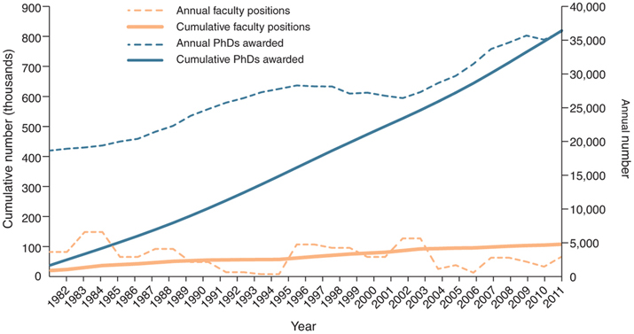 New Faculty positions vs PhD