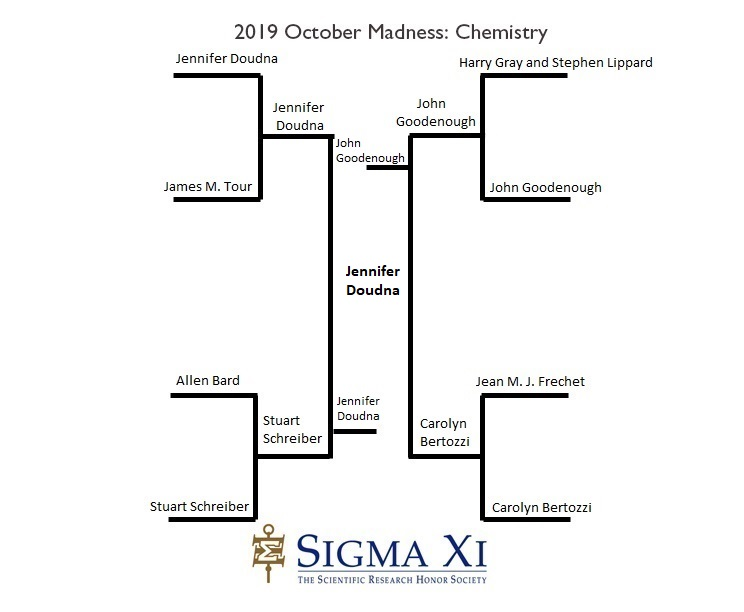 2019 Bracket Result Chemistry