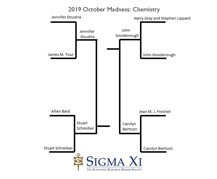 2019 Final Four Bracket Chemistry